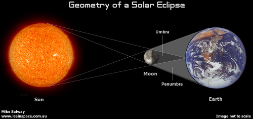 Geometry of a Solar Eclipse