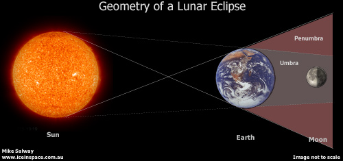 Geometry-Lunar-Eclipse-sml.jpg